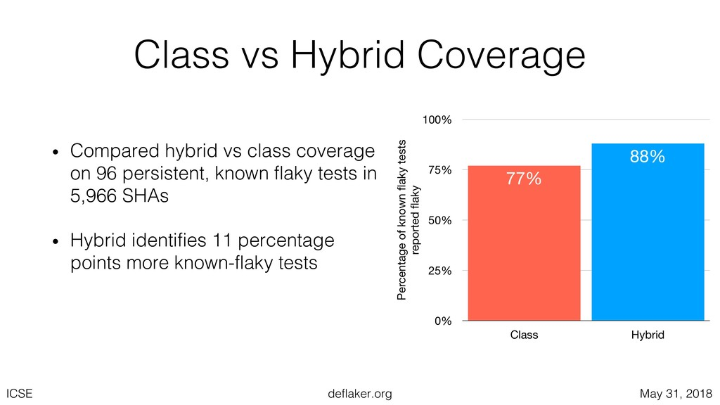 deflaker.org ICSE May 31, 2018 Class vs Hybrid ...