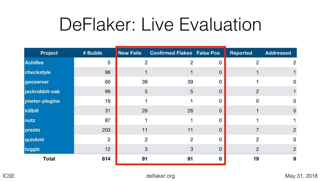 deflaker.org ICSE May 31, 2018 DeFlaker: Live E...