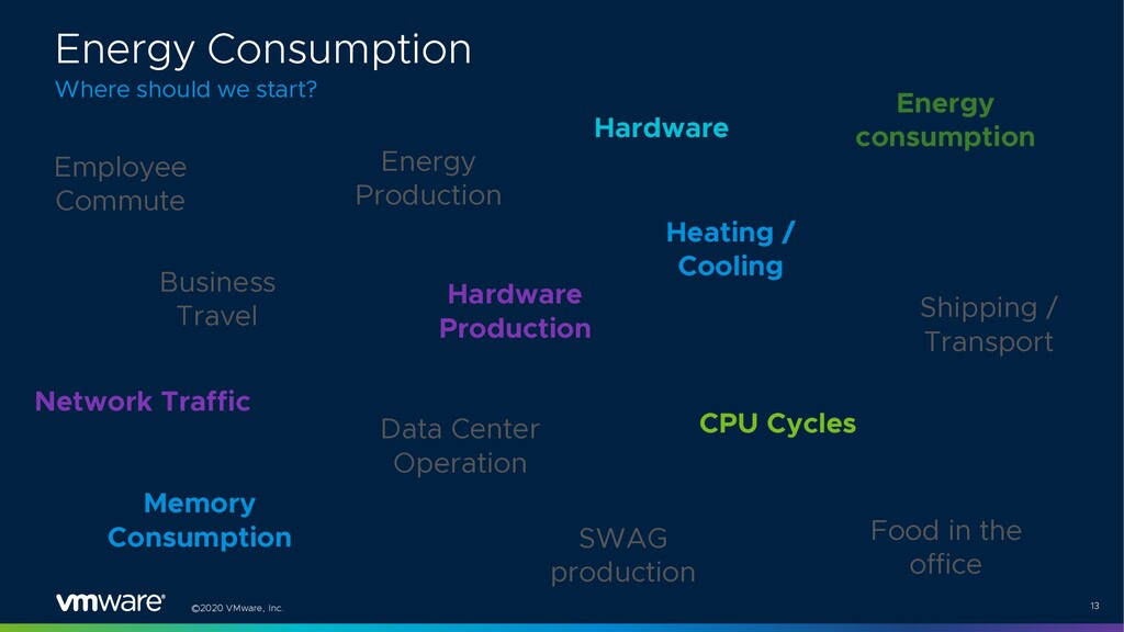 ©2020 VMware, Inc. 13 Employee Commute Energy P...