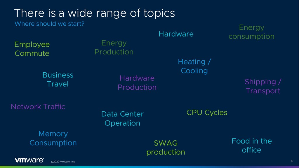 ©2020 VMware, Inc. 6 Employee Commute Energy Pr...