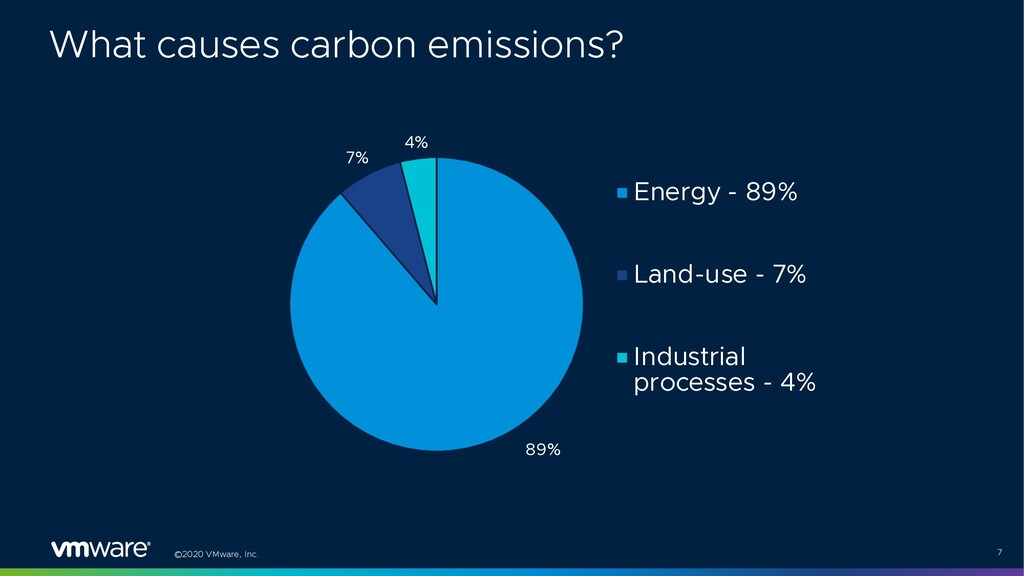 ©2020 VMware, Inc. 7 89% 7% 4% Energy - 89% Lan...