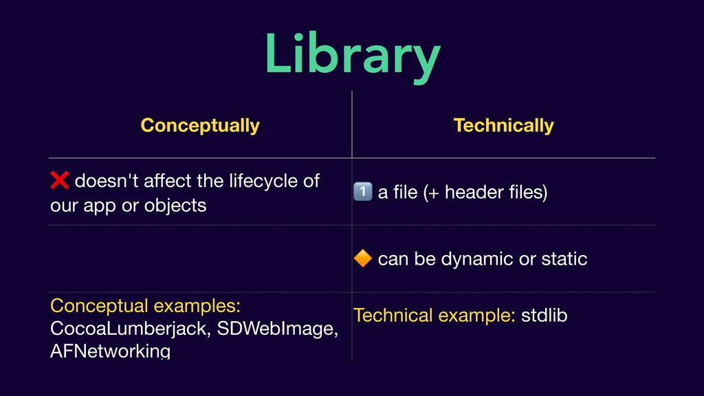 Library Conceptually Technically ❌ doesn't affec...