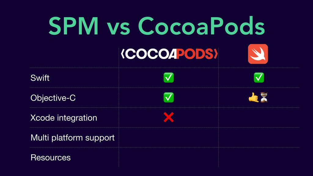 SPM vs CocoaPods Swift ✅ ✅ Objective-C ✅ ⏳ Xcod...