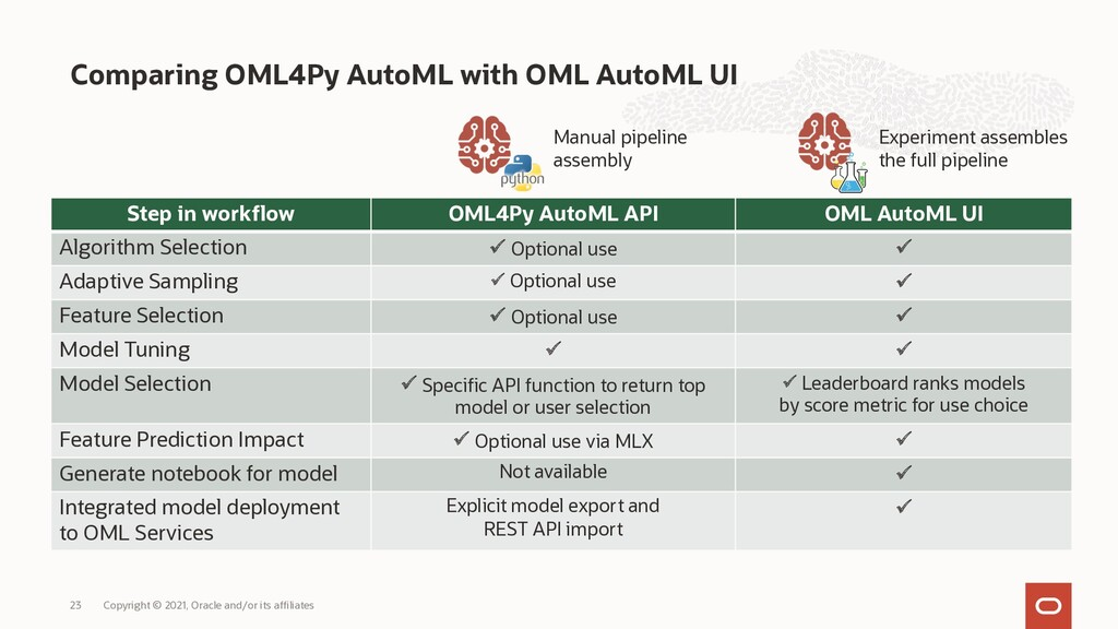 Comparing OML4Py AutoML with OML AutoML UI Copy...