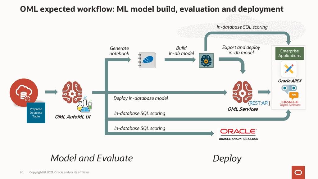 OML expected workflow: ML model build, evaluati...