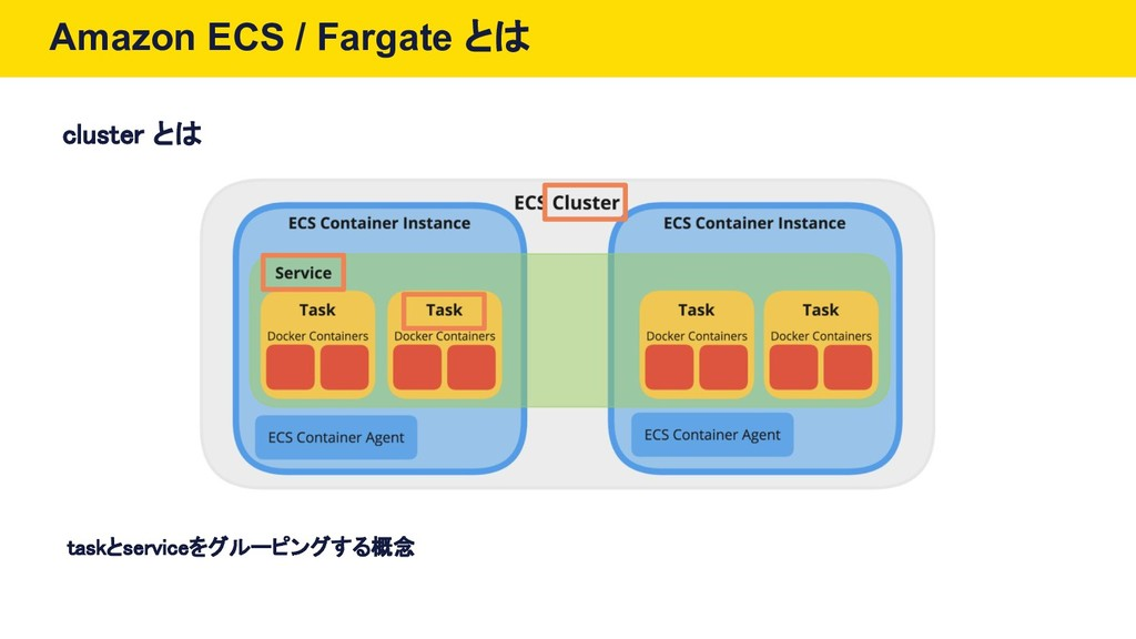 Amazon ECS / Fargate とは cluster とは taskとservice...