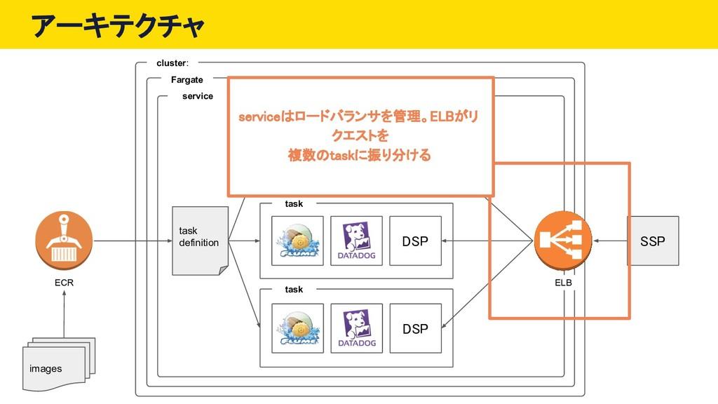 アーキテクチャ ECR cluster: service Fargate task task ...