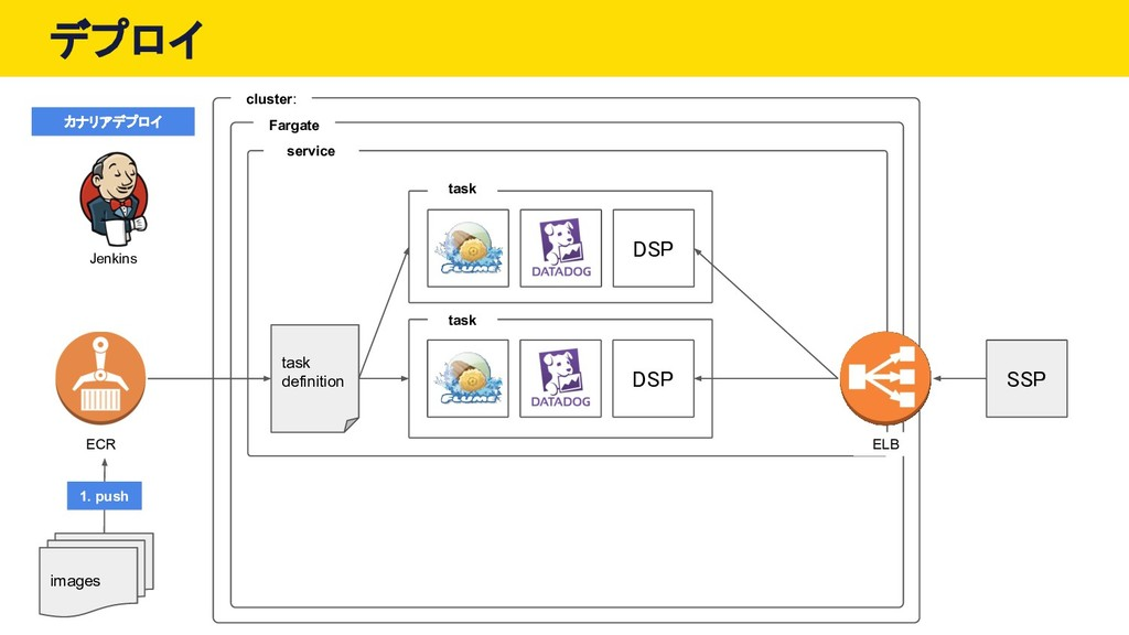 デプロイ ECR cluster: service Fargate task task DSP...