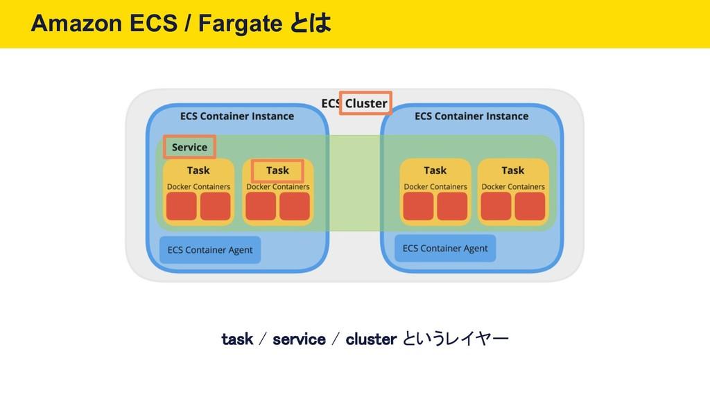 Amazon ECS / Fargate とは task / service / cluste...