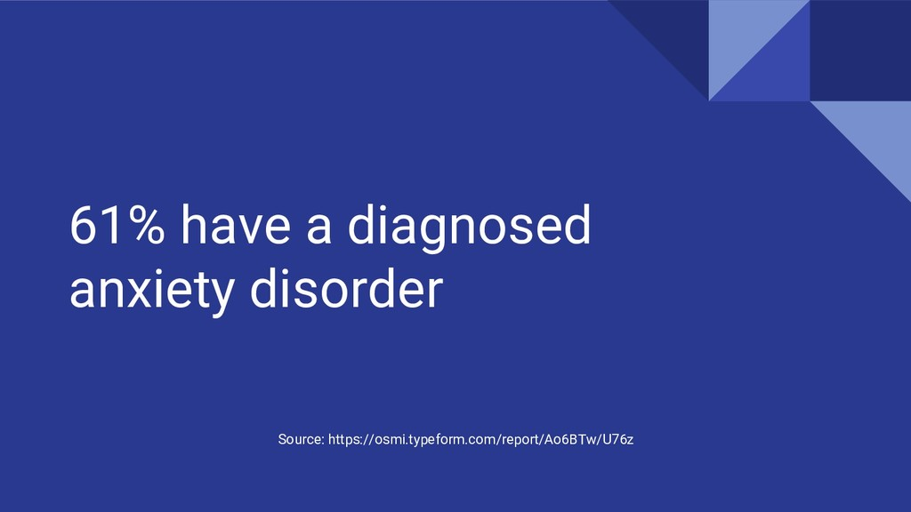 61% have a diagnosed anxiety disorder Source: h...
