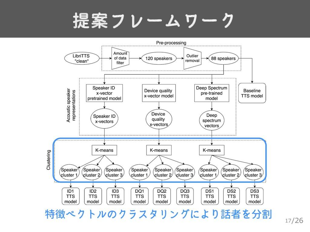 /26 提案フレームワーク 17 特徴ベクトルのクラスタリングにより話者を分割
