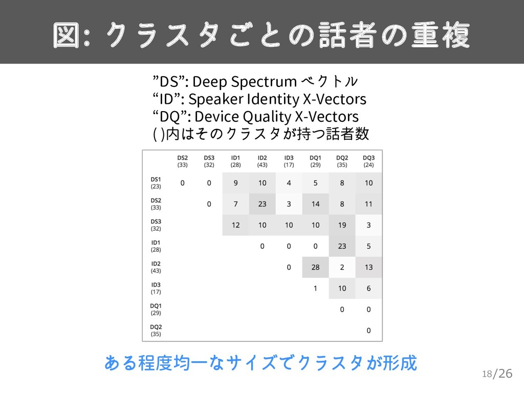 """/26 図: クラスタごとの話者の重複 18 """"DS"""": Deep Spectrum ベクトル..."""