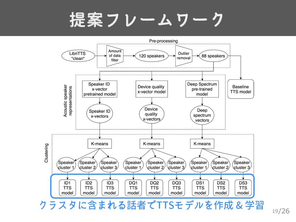 /26 提案フレームワーク 19 クラスタに含まれる話者でTTSモデルを作成 & 学習