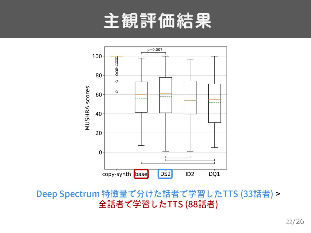 /26 主観評価結果 22 Deep Spectrum 特徴量で分けた話者で学習したTTS (...