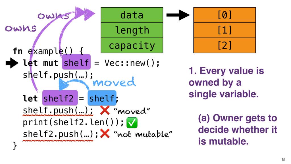 """not mutable"" owns [0] 15 capacity length data ..."