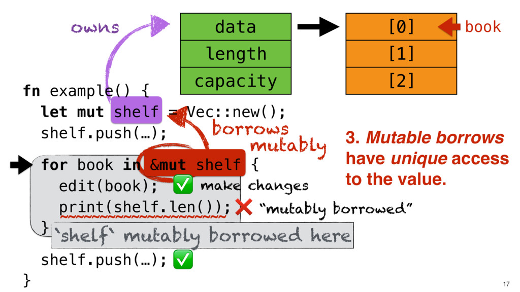 """mutably borrowed"" owns [0] 17 capacity length ..."