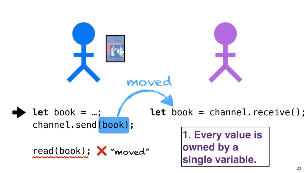 23 let book = channel.receive(); read(book); 1....