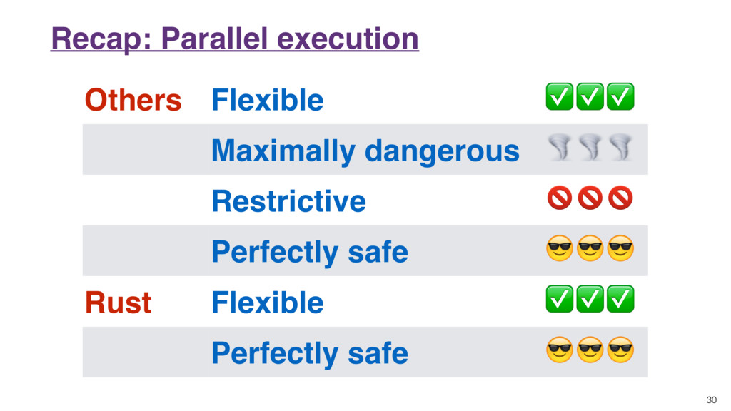 30 Recap: Parallel execution Others Flexible ✅✅...