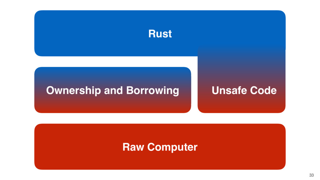Rust 33 Ownership and Borrowing Unsafe Code Raw...
