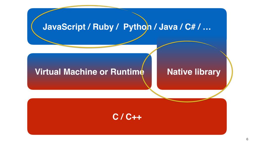 JavaScript / Ruby / Python / Java / C# / … 6 Vi...