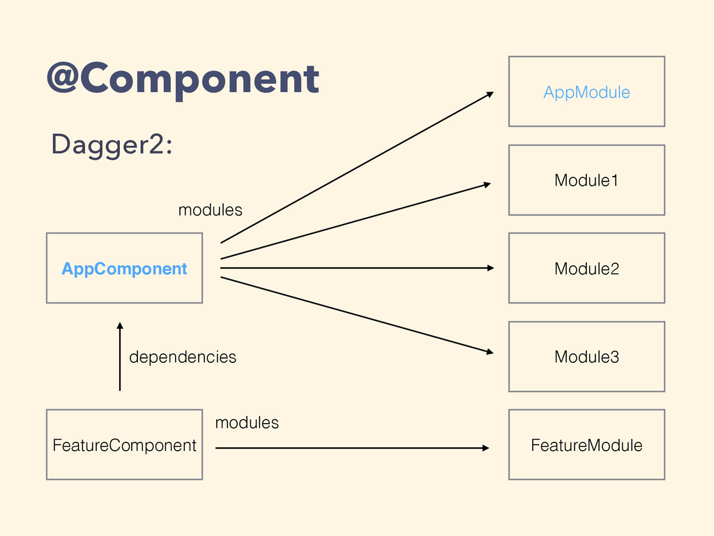 @Component Dagger2: AppComponent FeatureCompone...
