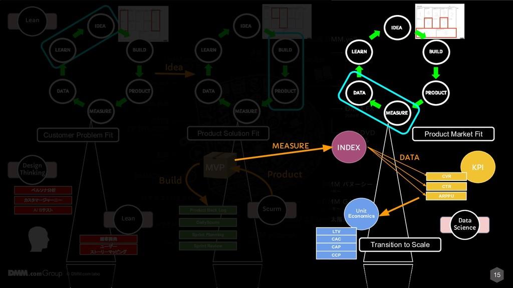 © DMM.com labo IDEA BUILD PRODUCT MEASURE DATA ...