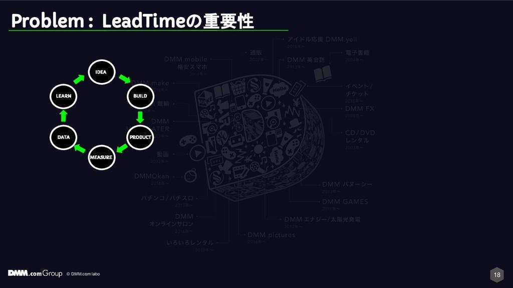 © DMM.com labo Problem : LeadTimeの重要性 IDEA BUIL...