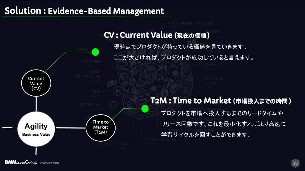 © DMM.com labo Solution : Evidence-Based Manage...