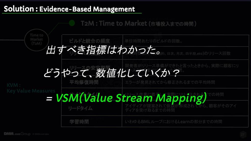 © DMM.com labo 27 Time to Market (T2M) T2M : Ti...