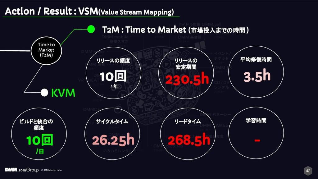 © DMM.com labo 42 Action / Result : VSM(Value S...