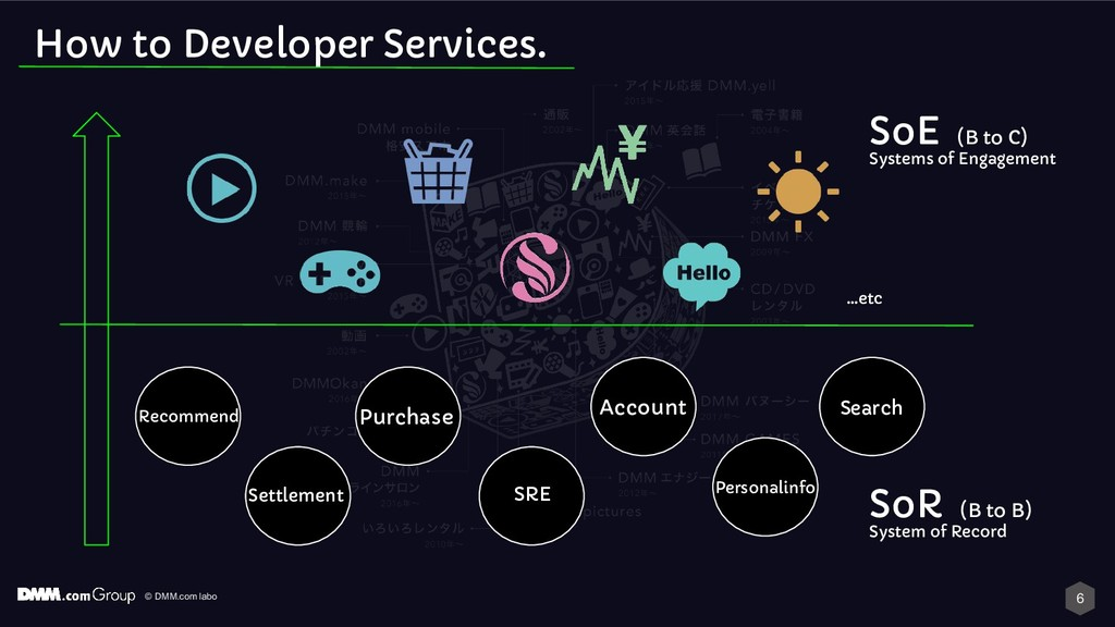 © DMM.com labo How to Developer Services. Purch...