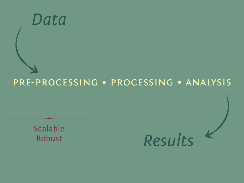 pre-processing • processing • analysis Data Res...