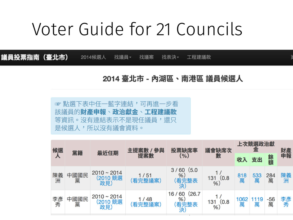 Voter Guide for 21 Councils