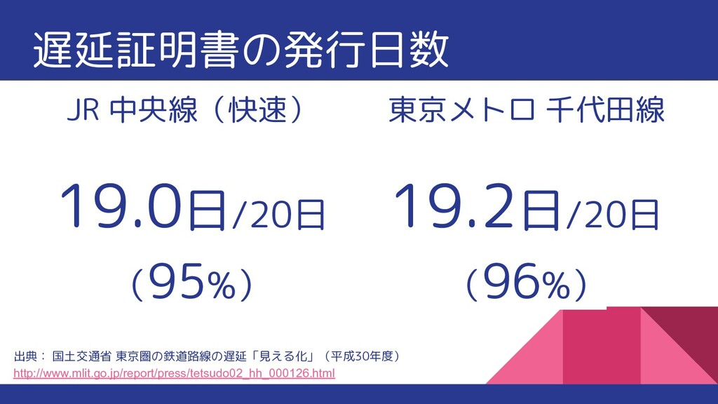 遅延証明書の発行日数 JR 中央線(快速) 19.0日/20日 (95%) 出典: 国土交通省...