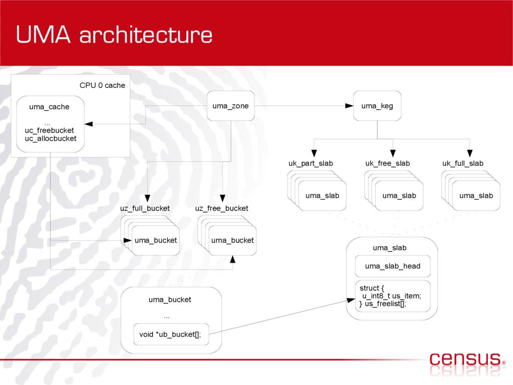 UMA architecture uma_zone uma_keg uma_keg uma_k...
