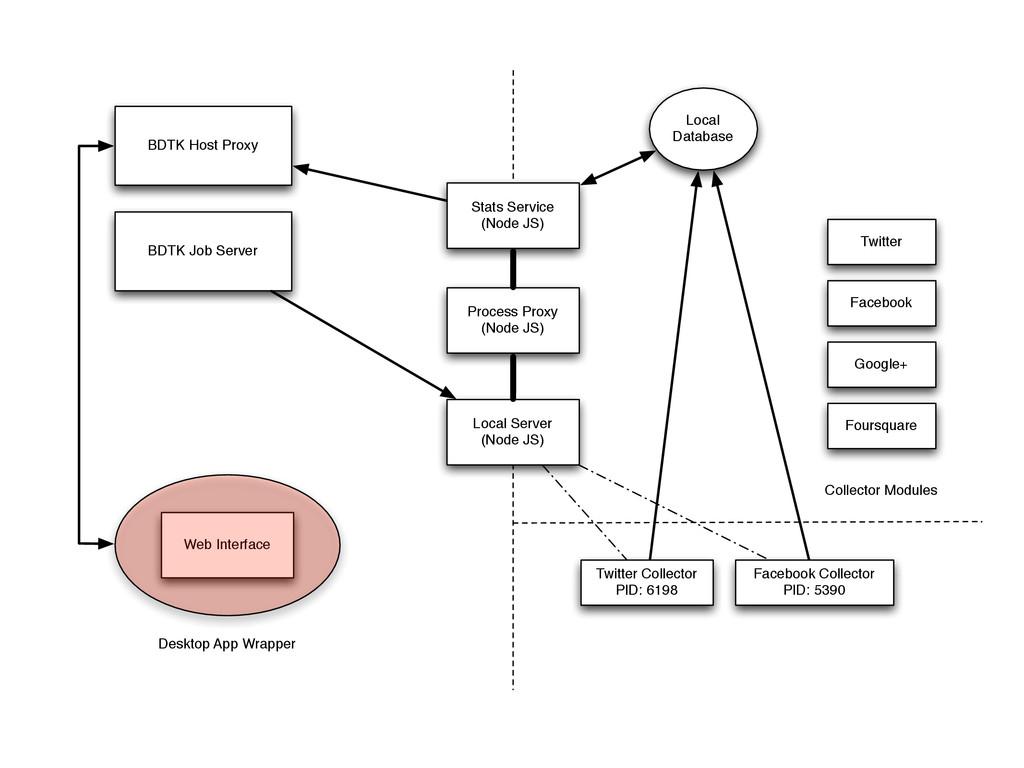 Stats Service (Node JS) Local Database Twitter ...