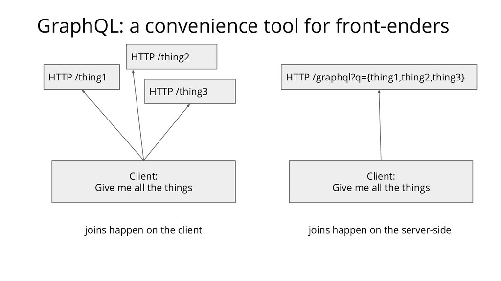 Client: Give me all the things HTTP /thing1 HTT...