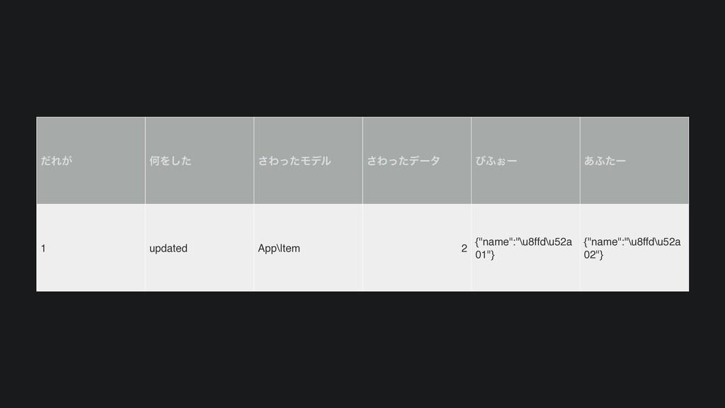 ͩΕ͕ ԿΛͨ͠ ͞ΘͬͨϞσϧ ͞Θͬͨσʔλ ͼ;͒ʔ ͋;ͨʔ 1 updated Ap...