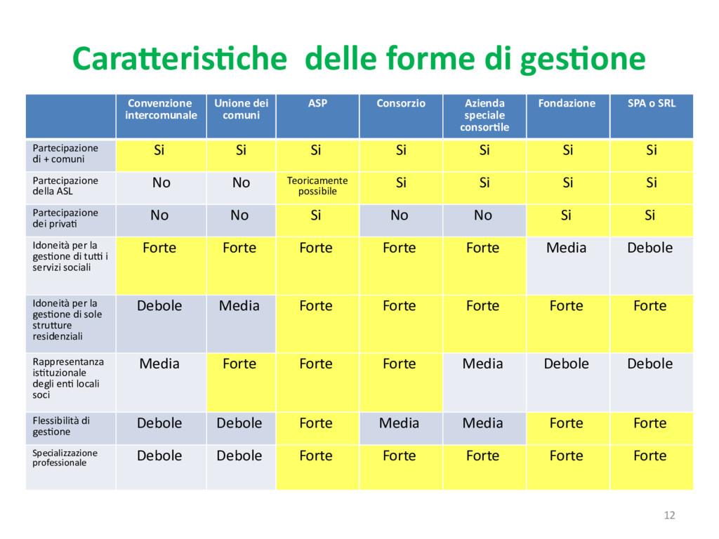 12 Caratteristiche delle forme di gestione Conv...