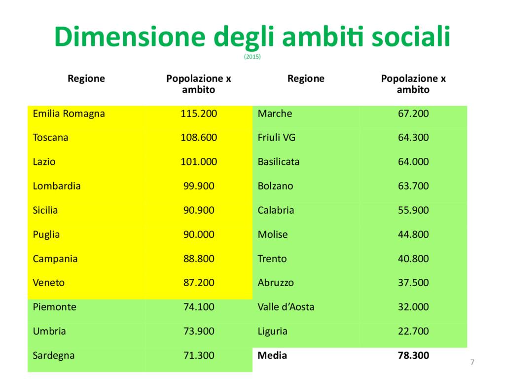Dimensione degli ambiti sociali (2015) Regione ...