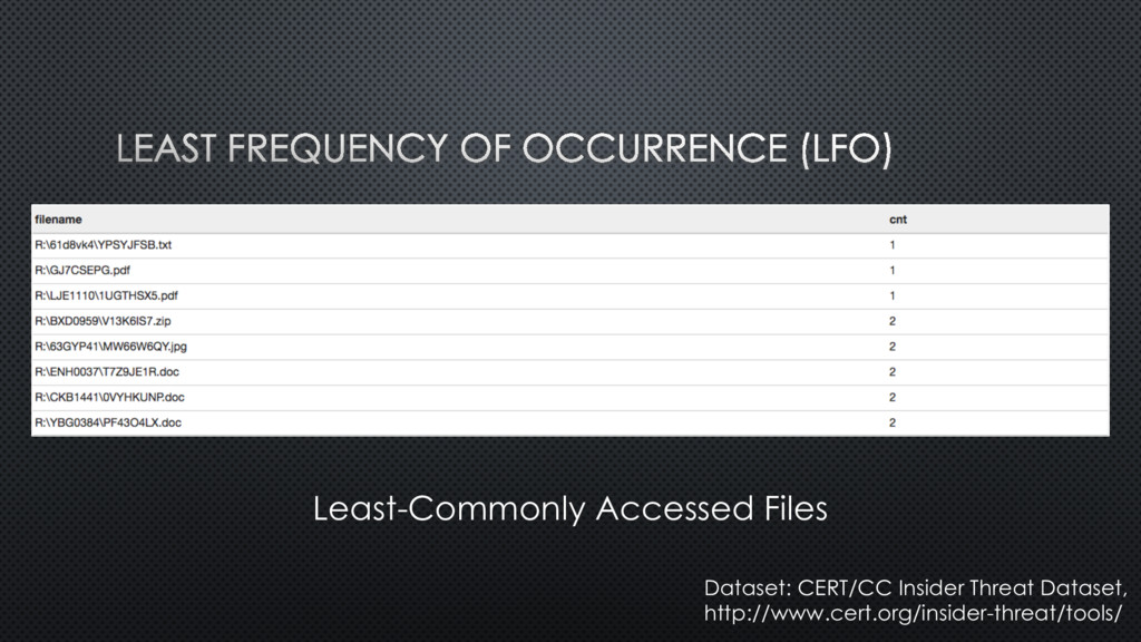 Least-Commonly Accessed Files Dataset: CERT/CC ...