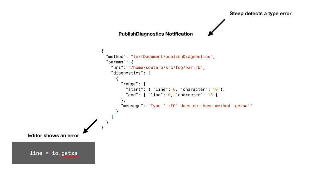 Editor shows an error line = io.getsa PublishDi...
