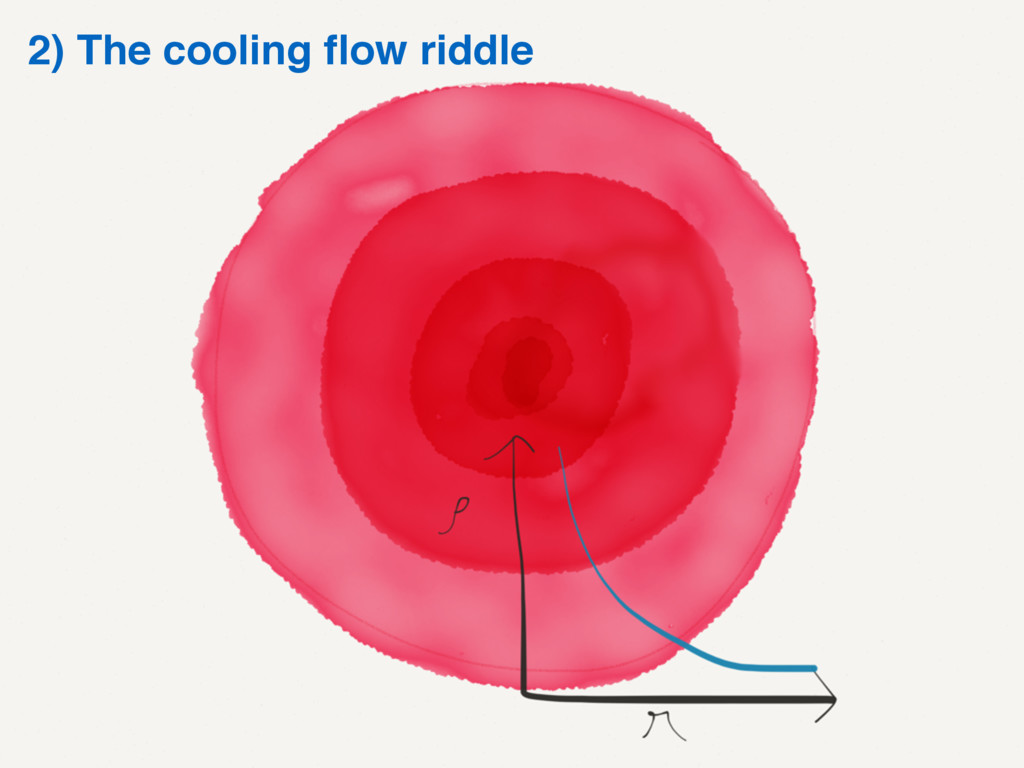 2) The cooling flow riddle