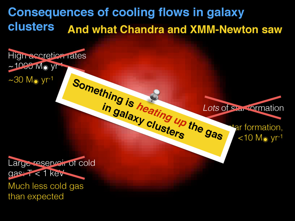 Consequences of cooling flows in galaxy clusters...