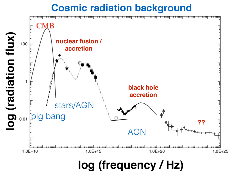 Cosmic radiation background Frequency [Hz] Flux...