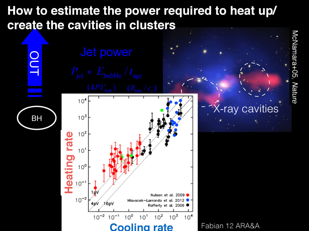 Jet power OUT jet bubble age / P E t = Credit: ...