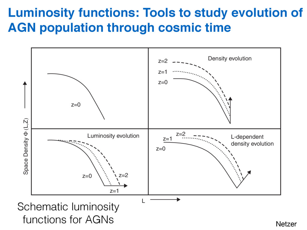 Schematic luminosity functions for AGNs 9.7. Ma...