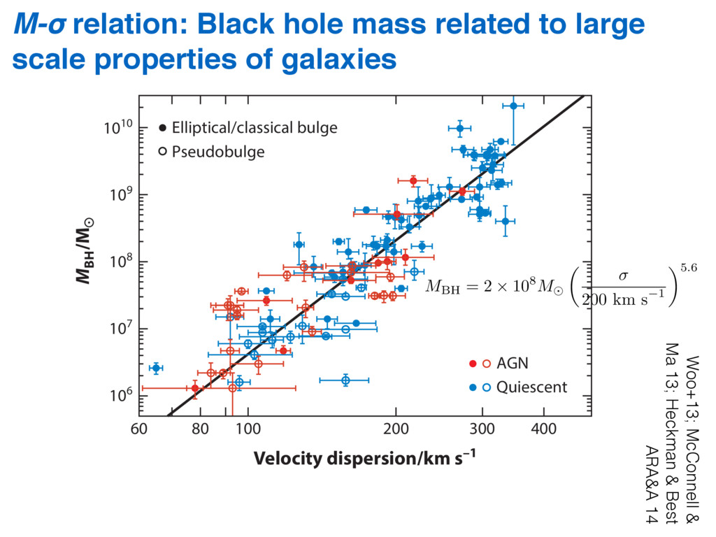 M-σ relation: Black hole mass related to large ...