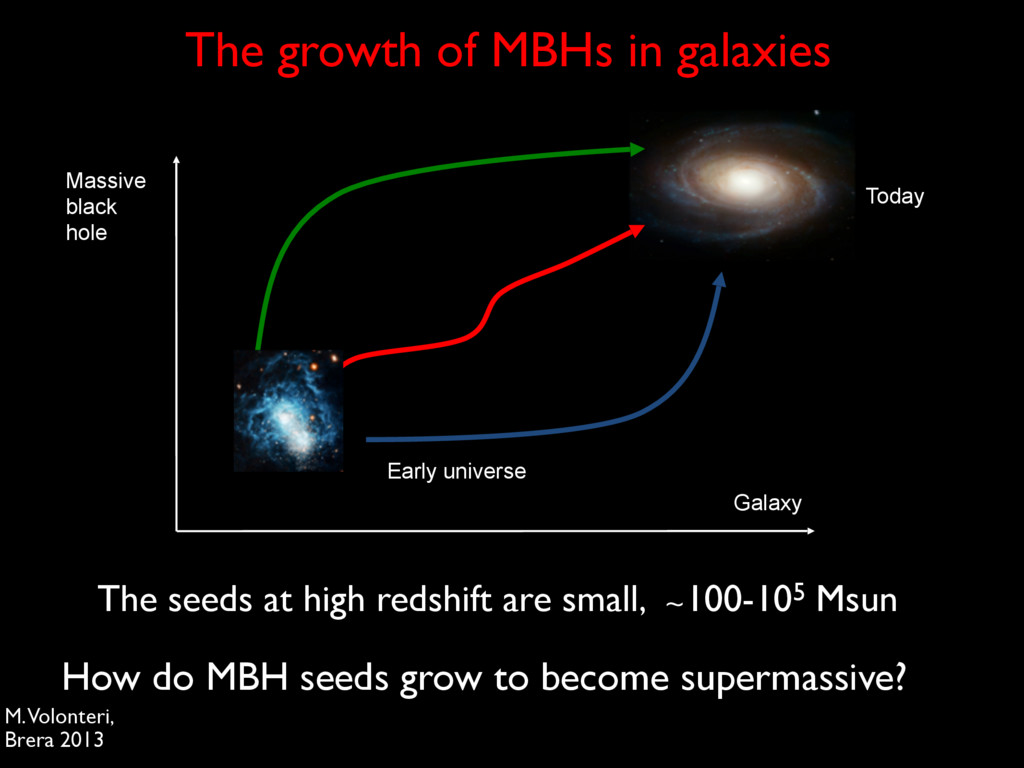 The growth of MBHs in galaxies Galaxy Massive b...