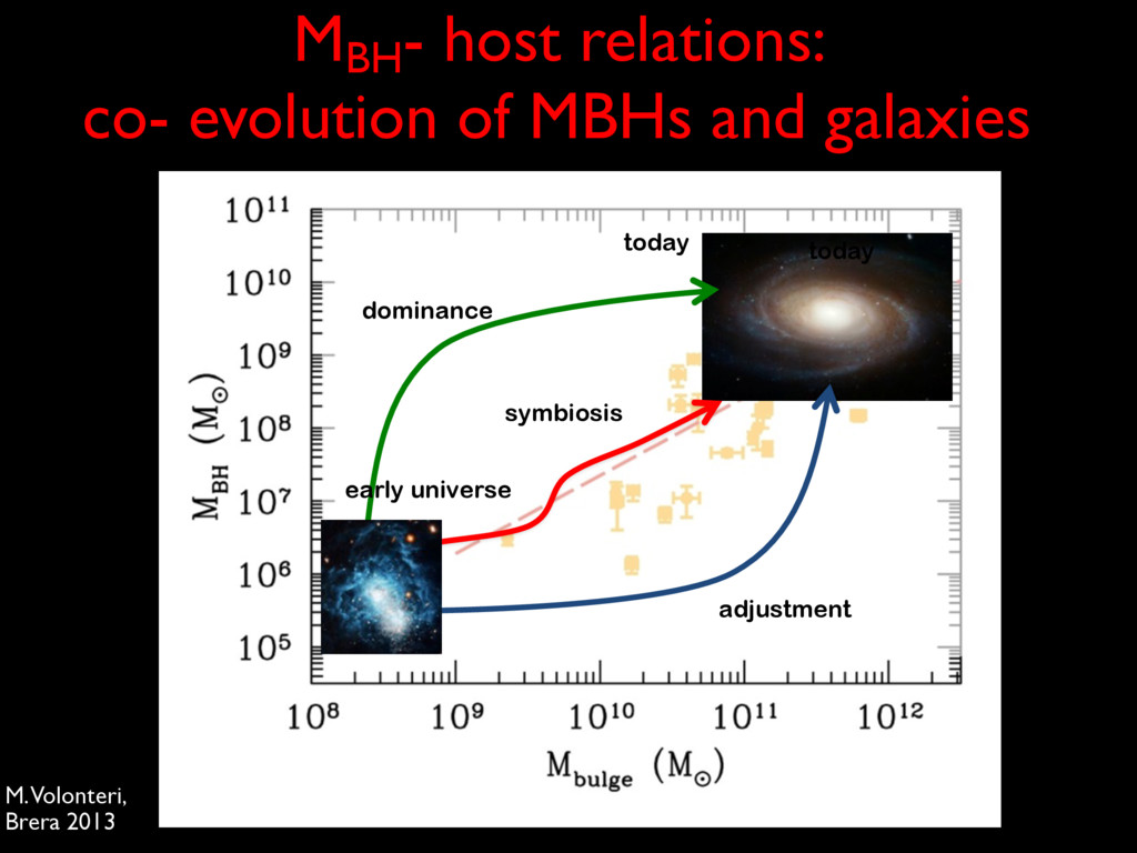 MBH - host relations: co- evolution of MBHs and...